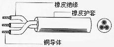 H07RN-F(H05RN-F)橡套軟電纜