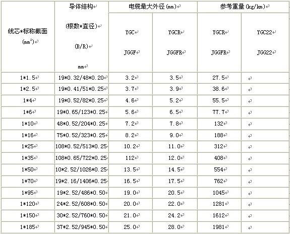 硅橡胶电缆系列产品
